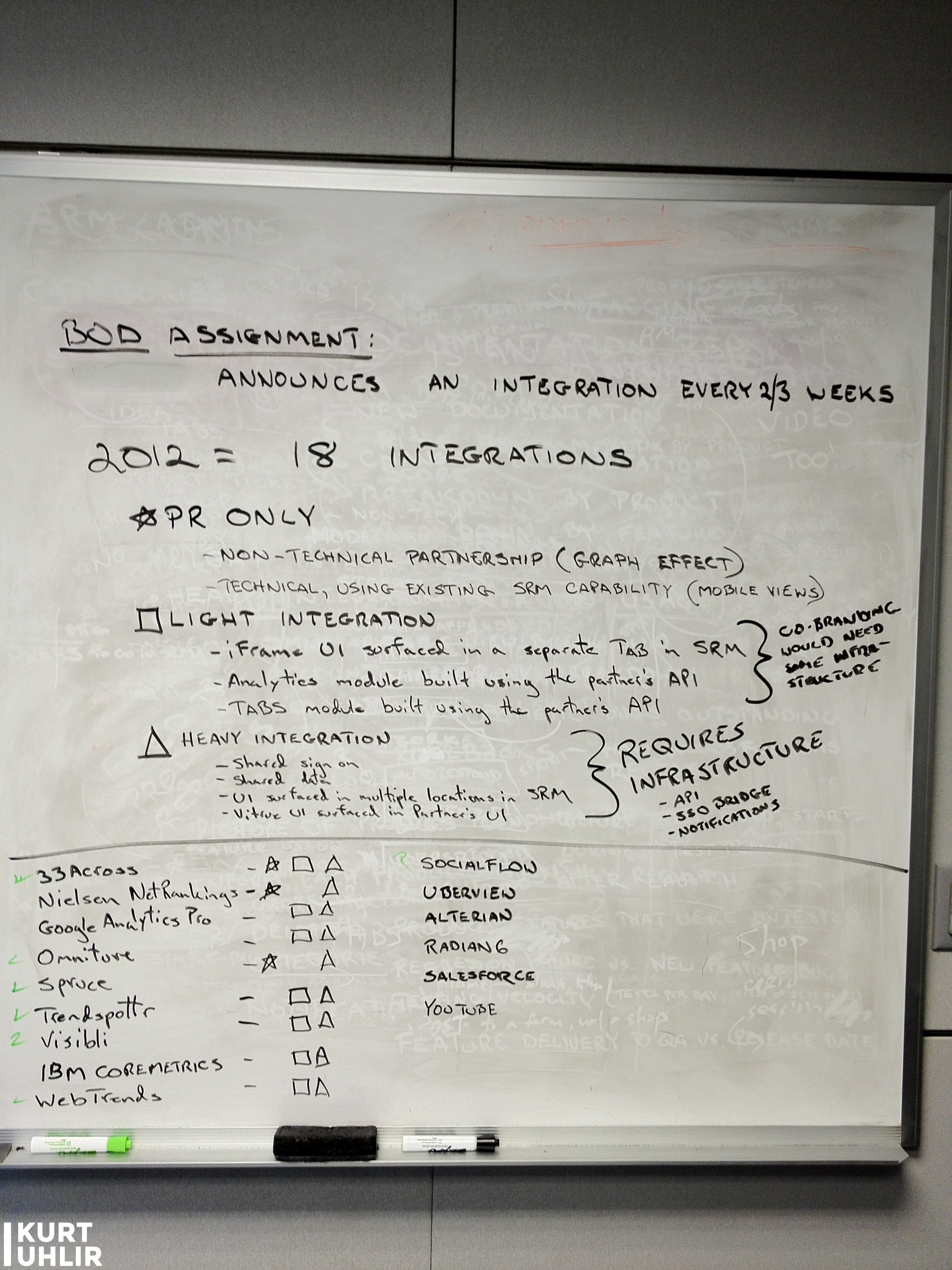 Planning SaaS Integrations