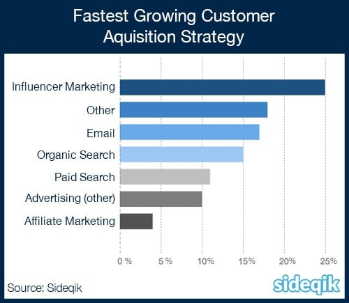 Customer Acquisition Growth Strategy Ranking Chart - Influencer Marketing